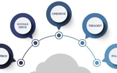 Stockage cloud et hébergement de fichiers - Dropbox