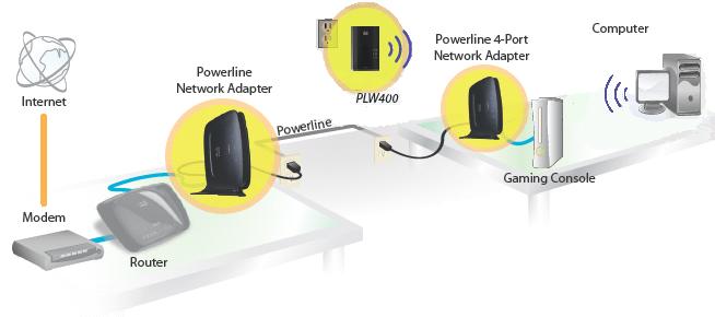 1607641240 654 Extendeurs WiFi vs adaptateurs Powerline Quel est le meilleur