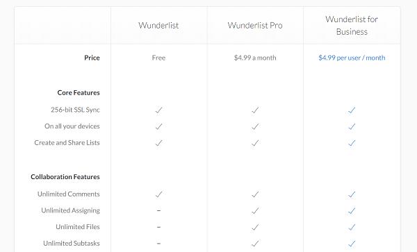 1607652510 211 Meilleures applications pour gerer les taches Trello vs Evernote
