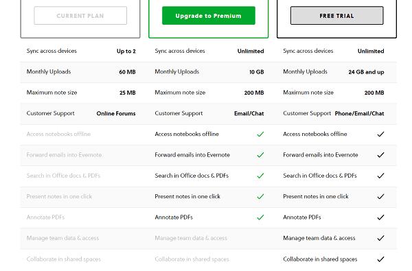 1607652510 469 Meilleures applications pour gerer les taches Trello vs Evernote